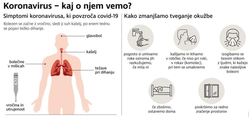 Koronavirus simptomi